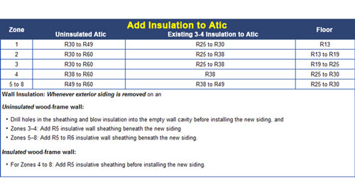Insulation R Value Chart In Mississippi Ms
